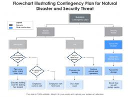 Flowchart Illustrating Contingency Plan For Natural Disaster And Security Threat