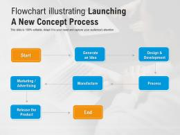 Flowchart Illustrating Launching A New Concept Process