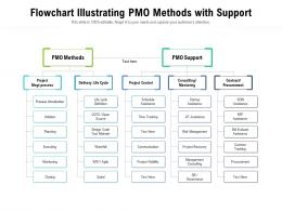Flowchart Illustrating PMO Methods With Support