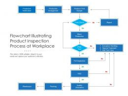 Flowchart Illustrating Product Inspection Process At Workplace