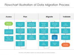 Flowchart Illustration Of Data Migration Process