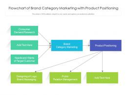 Flowchart Of Brand Category Marketing With Product Positioning
