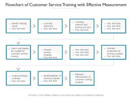 Flowchart Of Customer Service Training With Effective Measurement