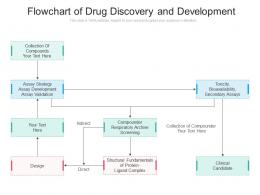 Flowchart Of Drug Discovery And Development
