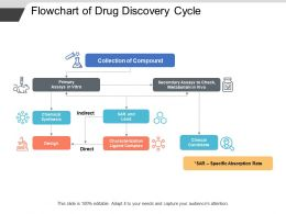 Flowchart Of Drug Discovery Cycle