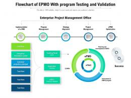 Flowchart Of EPMO With Program Testing And Validation
