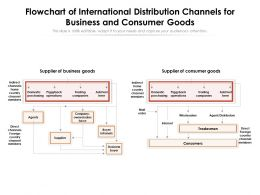 Flowchart Of International Distribution Channels For Business And Consumer Goods