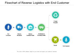 Flowchart Of Reverse Logistics With End Customer