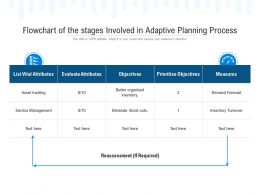 Flowchart Of The Stages Involved In Adaptive Planning Process