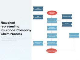 Flowchart Representing Insurance Company Claim Process