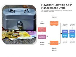 Flowchart Showing Cash Management Cycle