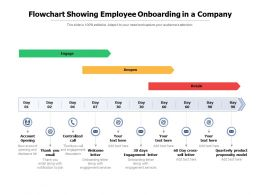 Flowchart Showing Employee Onboarding In A Company