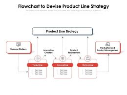 Flowchart To Devise Product Line Strategy
