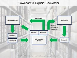 Flowchart To Explain Backorder