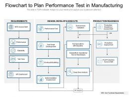 Flowchart To Plan Performance Test In Manufacturing