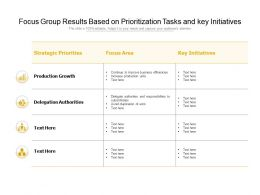 Focus Group Results Based On Prioritization Tasks And Key Initiatives