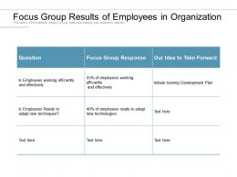 Focus Group Results Of Employees In Organization