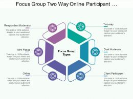 Focus Group Two Way Online Participant Moderator Focus Types