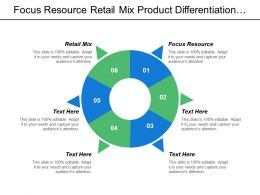 Focus Resource Retail Mix Product Differentiation Strategy Personal Selling