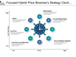 Focused Hybrid Price Bowman S Strategy Clock With Coloured Arrows