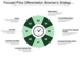 Focused Price Differentiation Bowman S Strategy Clock With Icon In Center