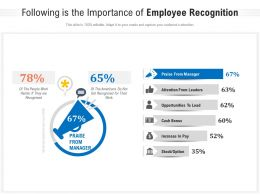 Following Is The Importance Of Employee Recognition