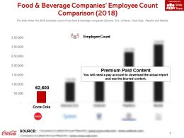 Food And Beverage Companies Employee Count Comparison 2018