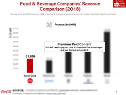 Food And Beverage Companies Revenue Comparison 2018