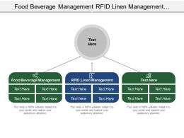 Food Beverage Management Rfid Linen Management System Approach