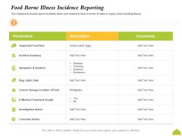 Food Borne Illness Incidence Reporting Itchiness Ppt Powerpoint Presentation File Deck