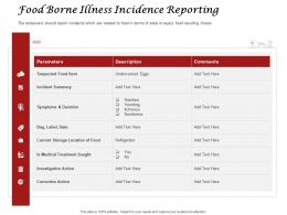 Food Borne Illness Incidence Reporting Parameters Ppt Powerpoint Presentation Styles Gallery
