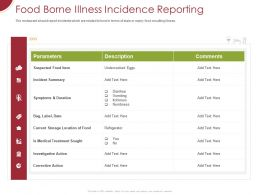 Food Borne Illness Incidence Reporting Ppt Powerpoint Presentation Ideas Gallery