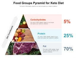 Food Groups Pyramid For Keto Diet