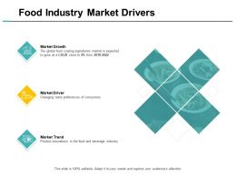 Food Industry Market Drivers Growth Ppt Powerpoint Presentation Portfolio Maker