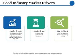 Food Industry Market Drivers Growth Trend Ppt Powerpoint Presentation Inspiration Format Ideas