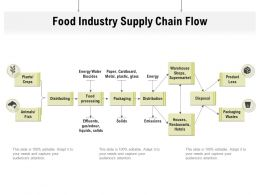 Food Industry Supply Chain Flow