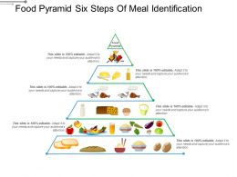 Food Pyramid Six Steps Of Meal Identification