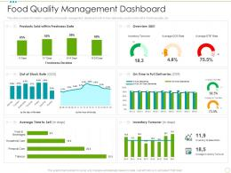 Food Quality Management Dashboard Food Safety Excellence Ppt Background