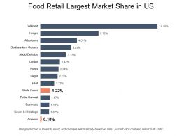 Food Retail Largest Market Share In US
