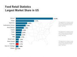Food Retail Statistics Largest Market Share In US