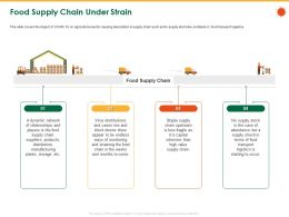 Food Supply Chain Under Strain Less Fragile Ppt Powerpoint Presentation File Outline