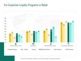 For Customer Loyalty Programs In Retail Retail Sector Evaluation Ppt Powerpoint Pictures