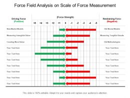 Force Field Analysis On Scale Of Force Measurement