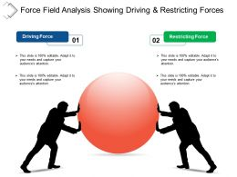 Force Field Analysis Showing Driving And Restricting Forces