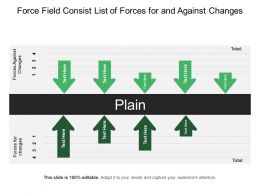 Force Field Consist List Of Forces For And Against Changes