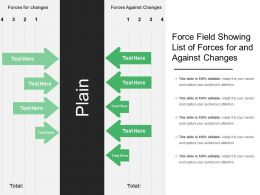 Force Field Showing List Of Forces For And Against Changes