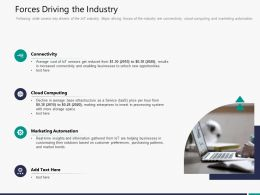 Forces Driving The Industry M3295 Ppt Powerpoint Presentation Inspiration Portrait