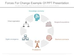 Forces For Change Example Of Ppt Presentation