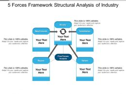 Forces Framework Structural Analysis Of Industry