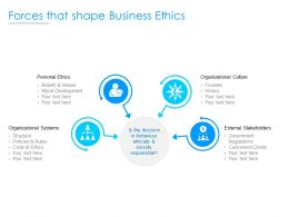 Forces That Shape Business Ethics Ppt Powerpoint Presentation Professional Icons